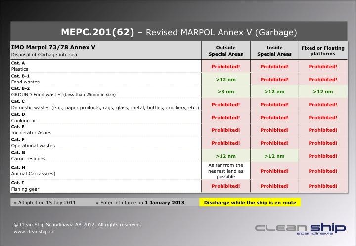 MARPOL ANNEXES 1 6 PDF